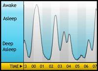 Sleepgraph