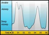 Sleepgraph(1)