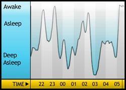 Sleepgraph - 11-09-2011