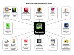Evernote iPad Workflows