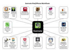 Evernote iPad Workflows